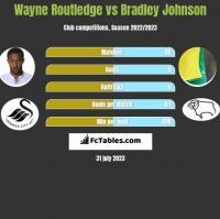 Wayne Routledge vs Bradley Johnson h2h player stats