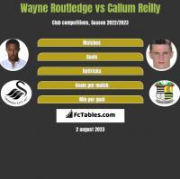 Wayne Routledge vs Callum Reilly h2h player stats