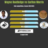 Wayne Routledge vs Carlton Morris h2h player stats