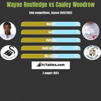 Wayne Routledge vs Cauley Woodrow h2h player stats