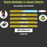 Wayne Routledge vs Connor Roberts h2h player stats