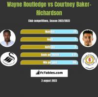 Wayne Routledge vs Courtney Baker-Richardson h2h player stats