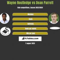 Wayne Routledge vs Dean Parrett h2h player stats