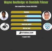Wayne Routledge vs Dominik Frieser h2h player stats