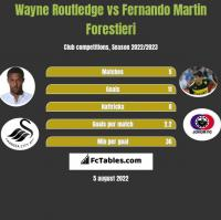 Wayne Routledge vs Fernando Martin Forestieri h2h player stats