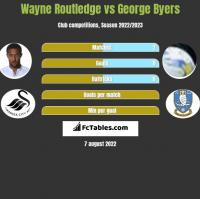 Wayne Routledge vs George Byers h2h player stats