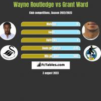 Wayne Routledge vs Grant Ward h2h player stats