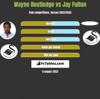 Wayne Routledge vs Jay Fulton h2h player stats