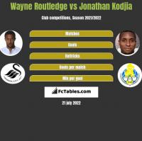 Wayne Routledge vs Jonathan Kodjia h2h player stats