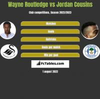 Wayne Routledge vs Jordan Cousins h2h player stats