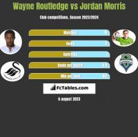 Wayne Routledge vs Jordan Morris h2h player stats