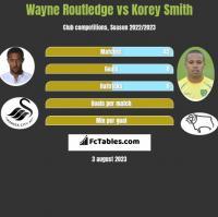 Wayne Routledge vs Korey Smith h2h player stats