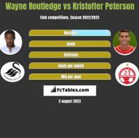 Wayne Routledge vs Kristoffer Peterson h2h player stats