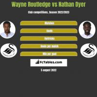 Wayne Routledge vs Nathan Dyer h2h player stats