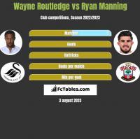 Wayne Routledge vs Ryan Manning h2h player stats