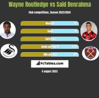 Wayne Routledge vs Said Benrahma h2h player stats