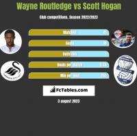 Wayne Routledge vs Scott Hogan h2h player stats