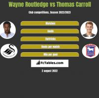 Wayne Routledge vs Thomas Carroll h2h player stats