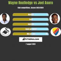 Wayne Routledge vs Joel Asoro h2h player stats