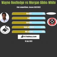 Wayne Routledge vs Morgan Gibbs-White h2h player stats