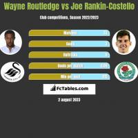 Wayne Routledge vs Joe Rankin-Costello h2h player stats