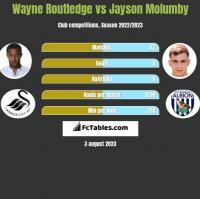 Wayne Routledge vs Jayson Molumby h2h player stats