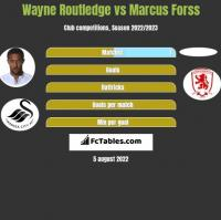 Wayne Routledge vs Marcus Forss h2h player stats
