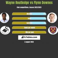 Wayne Routledge vs Flynn Downes h2h player stats