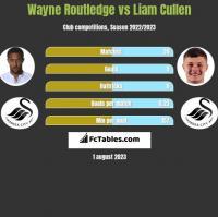 Wayne Routledge vs Liam Cullen h2h player stats