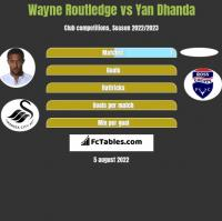 Wayne Routledge vs Yan Dhanda h2h player stats