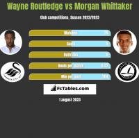 Wayne Routledge vs Morgan Whittaker h2h player stats