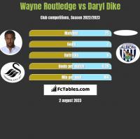 Wayne Routledge vs Daryl Dike h2h player stats