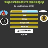 Wayne Sandilands vs Daniel Akpeyi h2h player stats