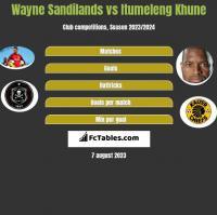 Wayne Sandilands vs Itumeleng Khune h2h player stats