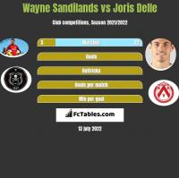 Wayne Sandilands vs Joris Delle h2h player stats