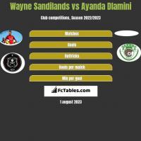 Wayne Sandilands vs Ayanda Dlamini h2h player stats