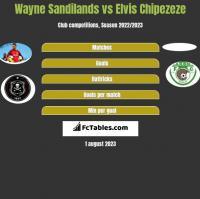 Wayne Sandilands vs Elvis Chipezeze h2h player stats