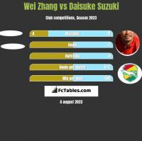 Wei Zhang vs Daisuke Suzuki h2h player stats
