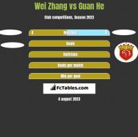 Wei Zhang vs Guan He h2h player stats