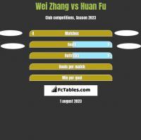 Wei Zhang vs Huan Fu h2h player stats
