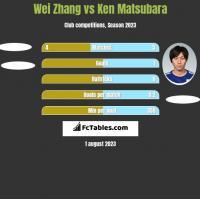 Wei Zhang vs Ken Matsubara h2h player stats