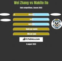Wei Zhang vs Makito Ito h2h player stats