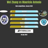Wei Zhang vs Mauricio Antonio h2h player stats