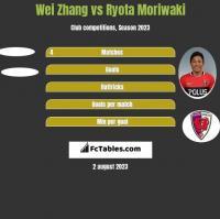 Wei Zhang vs Ryota Moriwaki h2h player stats