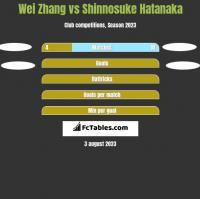 Wei Zhang vs Shinnosuke Hatanaka h2h player stats