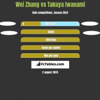 Wei Zhang vs Takuya Iwanami h2h player stats