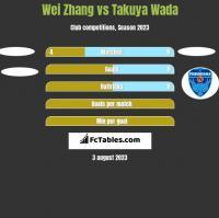 Wei Zhang vs Takuya Wada h2h player stats
