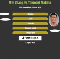 Wei Zhang vs Tomoaki Makino h2h player stats