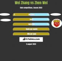 Wei Zhang vs Zhen Wei h2h player stats