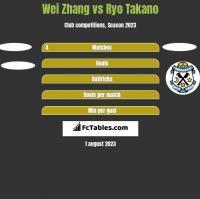 Wei Zhang vs Ryo Takano h2h player stats